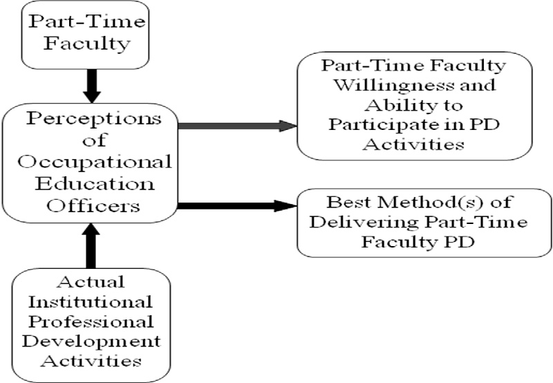 Conceptual Framework of the Factors Influencing Recommendations for Part-Time Faculty Professional Development.  The diagram has arrows from rectangles, 'Part-Time Faculty' and 'Actual Institutional Professional Development Activities,' to rectangle, 'Perceptions of Occupational Education Officers.' There are arrows from 'Perceptions of Occupational Education Officers' to rectangles, 'Part-Time Faculty Willingness and Ability to Participate in PD Activiites' and 'Best Method(s) of Delivering Part-Time Faculty PD.'